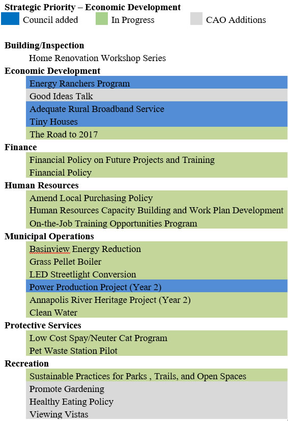 Strategic Priority Economic Development Info for Public Sessions